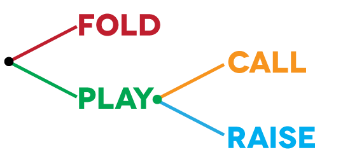 fold play call raise
