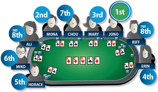 3 cara licik menang bermain di agen poker online Indonesia