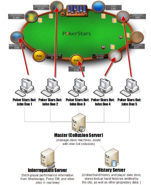 poker collusion